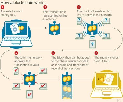 Blockchain flow chart.png